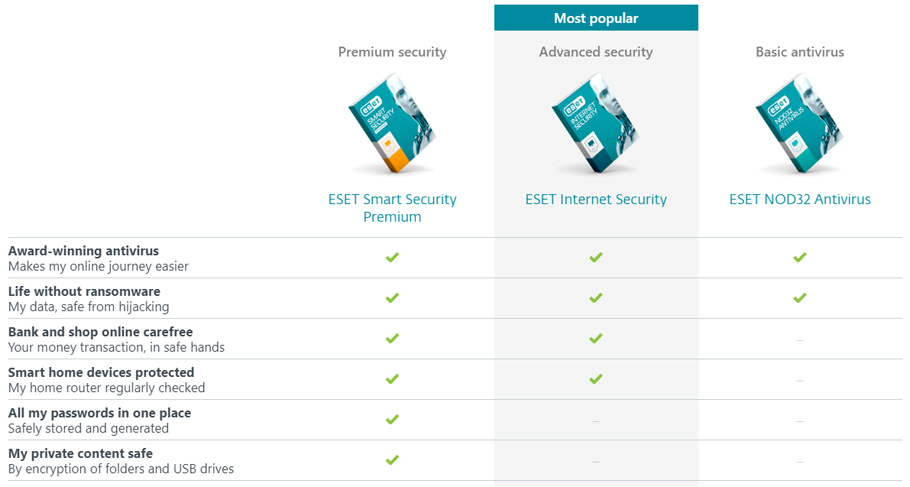 ESET Reseller Packages
